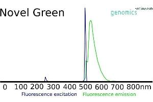 OnePCR Mix - Novel Green Fluorrescence emission and excitement